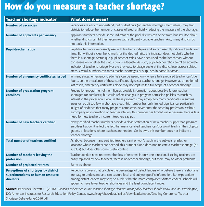 Solving The Teacher Shortage Revisiting The Lessons Weve Learned