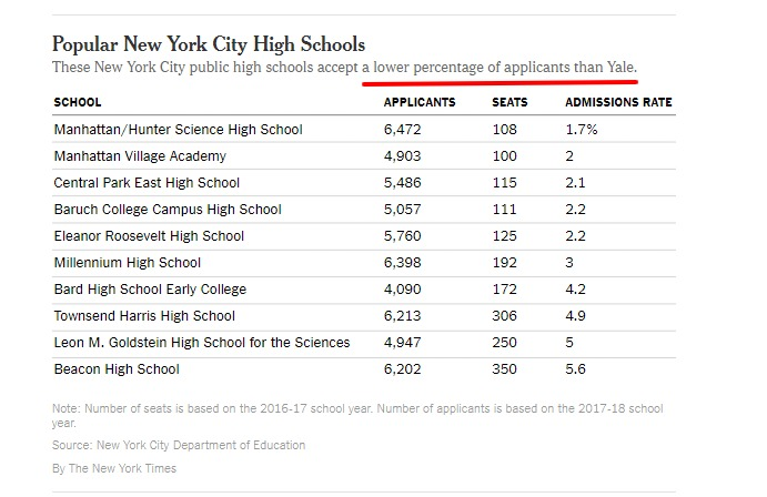 Couldn't Get Into Yale 10 New York City High Schools Are More Selective The New York Times