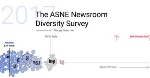 ASNE Newsroom diversity survey