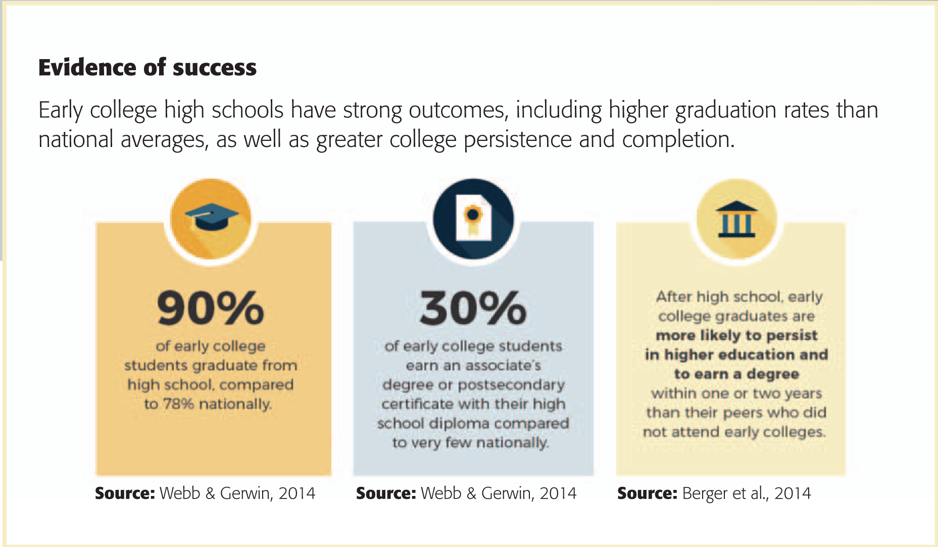 Blending High School And College Can Sharpen The Focus Of Each