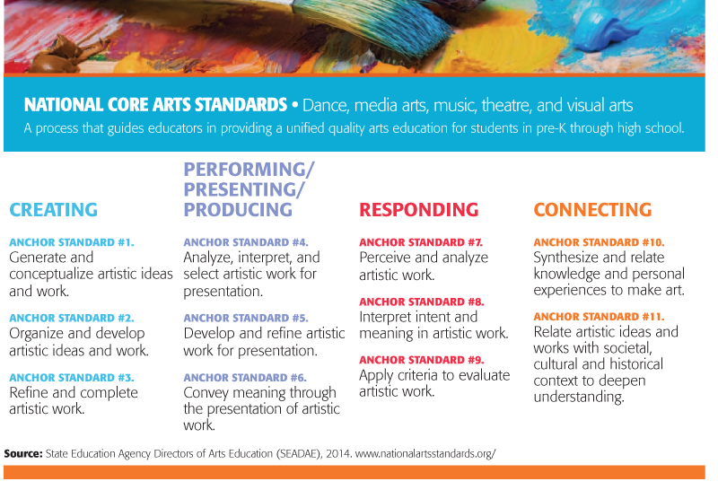 Make Arts Education Standard >> On The Goals And Outcomes Of Arts Education An Interview With Lois