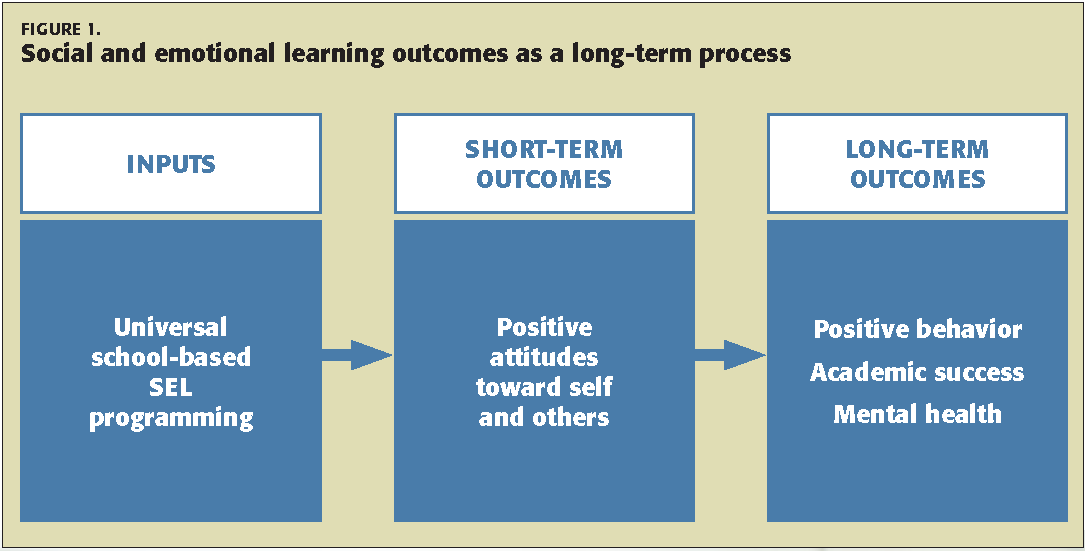 How To Implement Social And Emotional >> An Update On Social And Emotional Learning Outcome Research