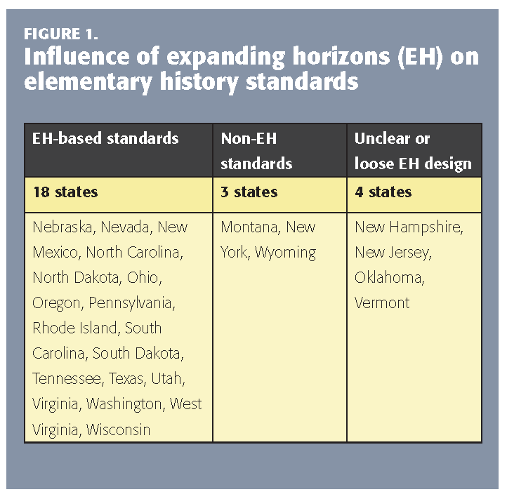 The problem with the expanding horizons model for history