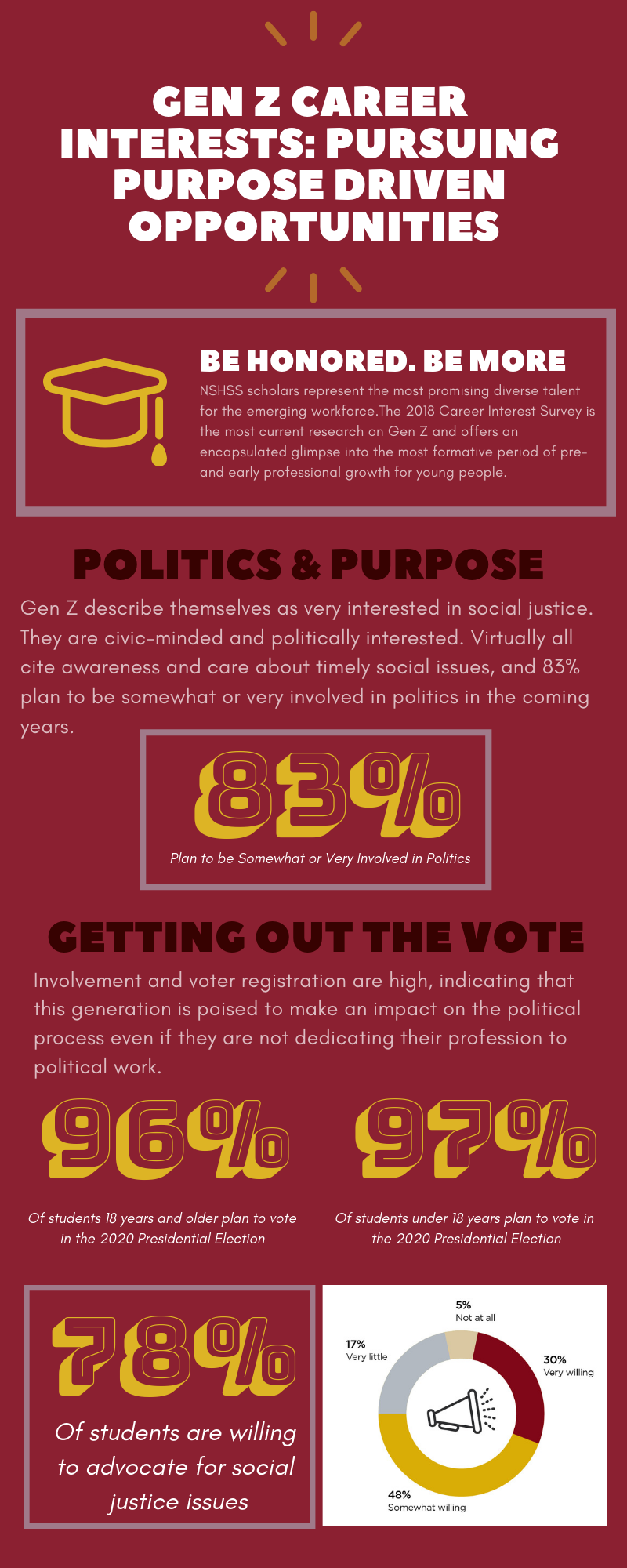 NSHSS infographic